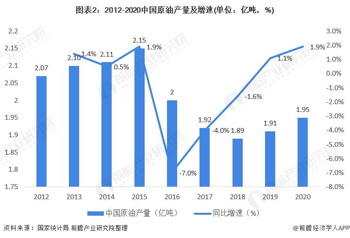 圖表2:2012-2020中國原油產量及增速(單位:億噸,%)