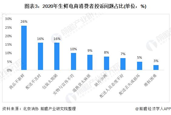图表3:2020年生鲜电商消费者投诉问题占比(单位:%)