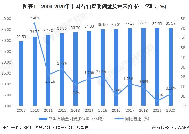 圖表1:2009-2020年中國石油查明儲量及增速(單位:億噸,%)