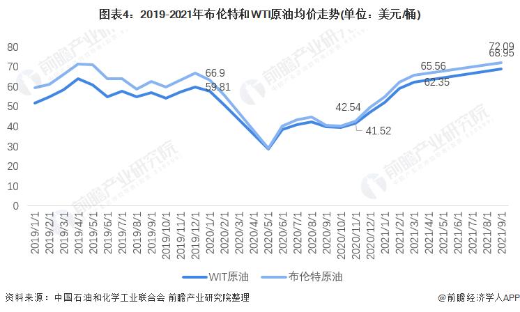 圖表4:2019-2021年布倫特和WTI原油均價走勢(單位:美元/桶)