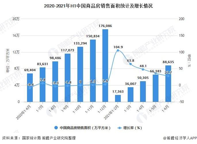 2020-2021年H1中国商品房销售面积统计及增长情况