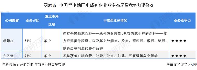 圖表8:中國華中地區中成藥企業業務布局及競爭力評價-2