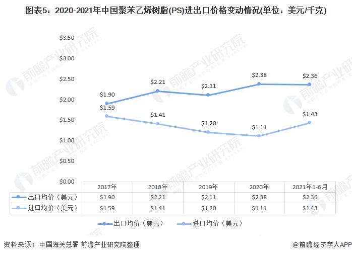图表5:2020-2021年中国聚苯乙烯树脂(PS)进出口价格变动情况(单位:美元/千克)