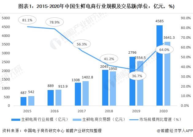 图表1:2015-2020年中国生鲜电商行业规模及交易额(单位:亿元,%)