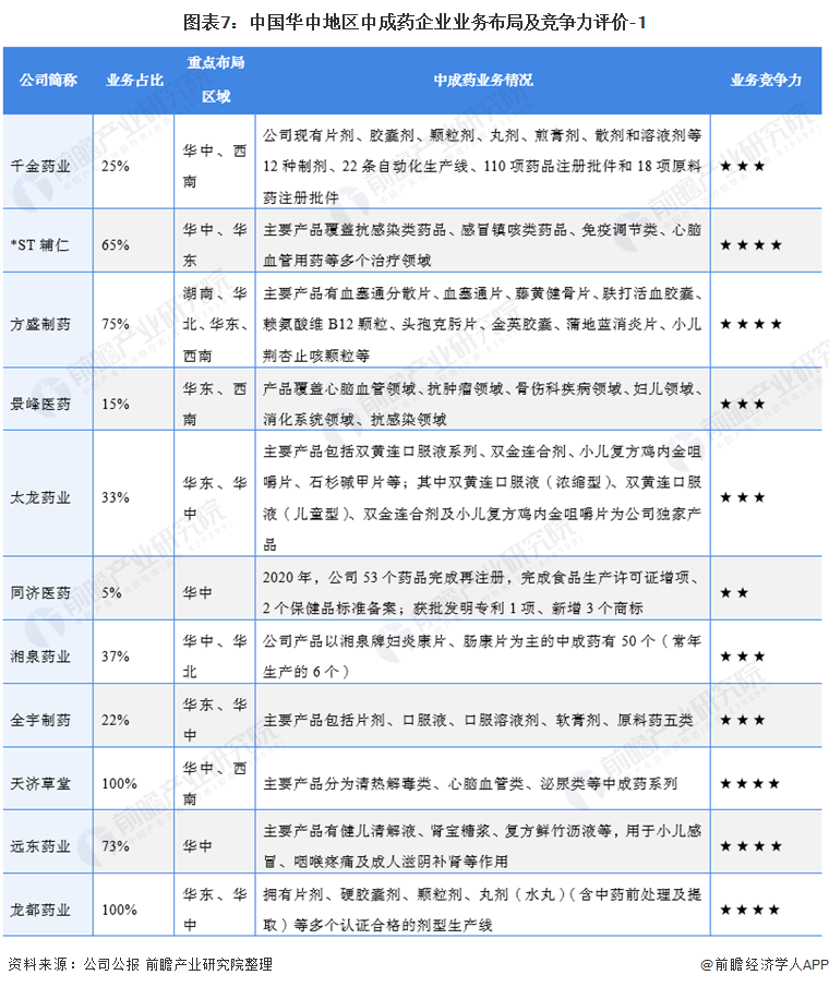 圖表7:中國華中地區中成藥企業業務布局及競爭力評價-1