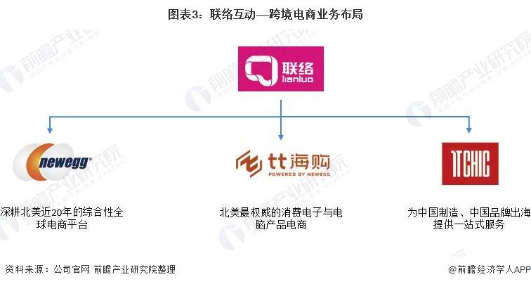 圖表3:聯絡互動——跨境電商業務布局