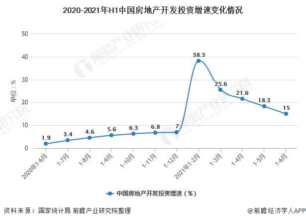 2020-2021年H1中国房地产开发投资增速变化情况