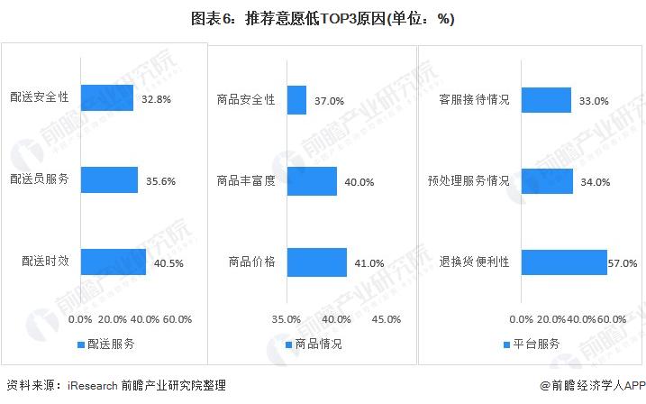 图表6:推荐意愿低TOP3原因(单位:%)