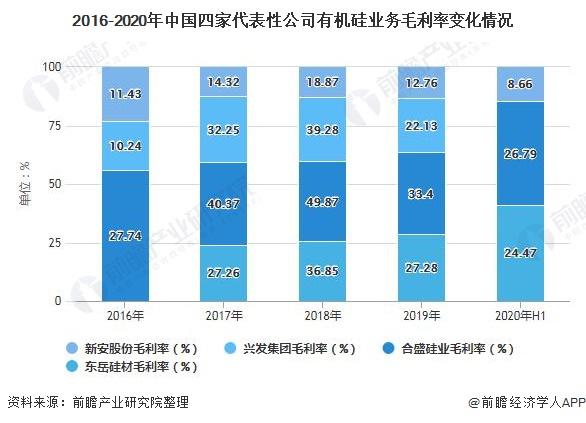 2016-2020年中国四家代表性公司有机硅业务毛利率变化情况