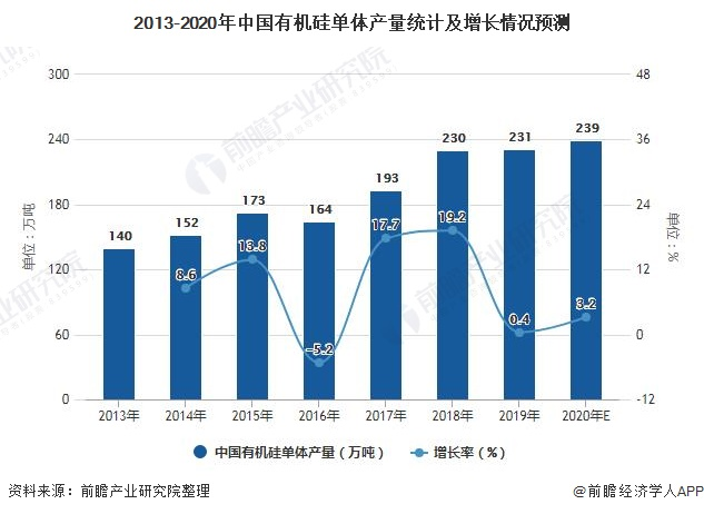 2013-2020年中国有机硅单体产量统计及增长情况预测