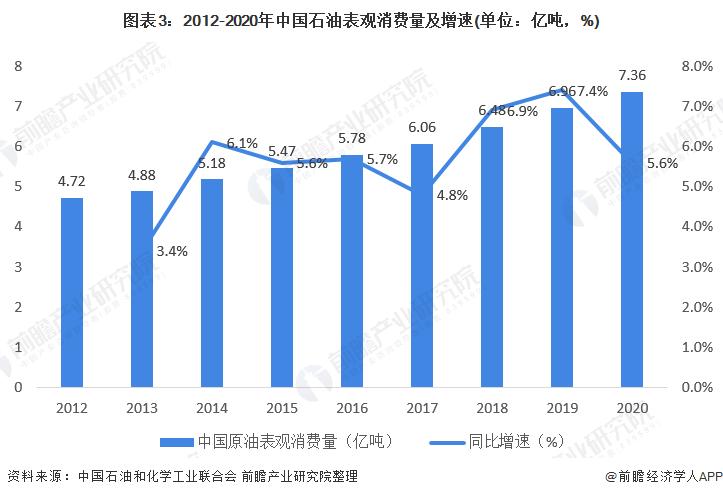 圖表3:2012-2020年中國石油表觀消費量及增速(單位:億噸,%)