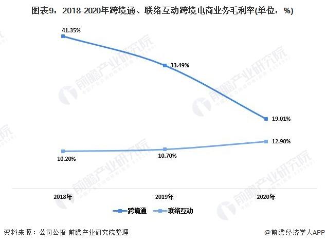 圖表9:2018-2020年跨境通、聯絡互動跨境電商業務毛利率(單位:%)