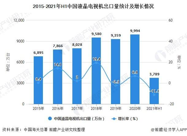 2015-2021年H1中国液晶电视机出口量统计及增长情况