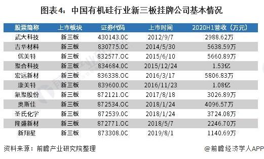 图表4:中国有机硅行业新三板挂牌公司基本情况