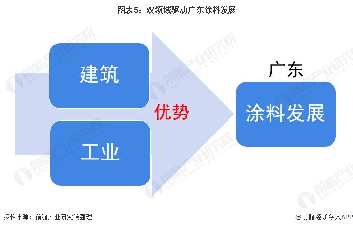 图表5:双领域驱动广东涂料发展