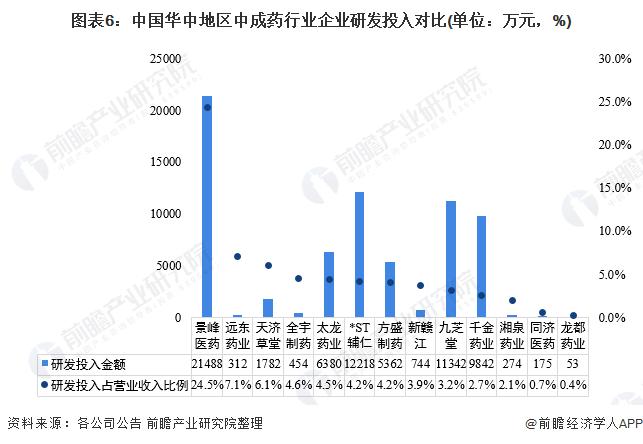 圖表6:中國華中地區中成藥行業企業研發投入對比(單位:萬元,%)