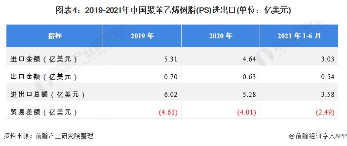 图表4:2019-2021年中国聚苯乙烯树脂(PS)进出口(单位:亿美元)