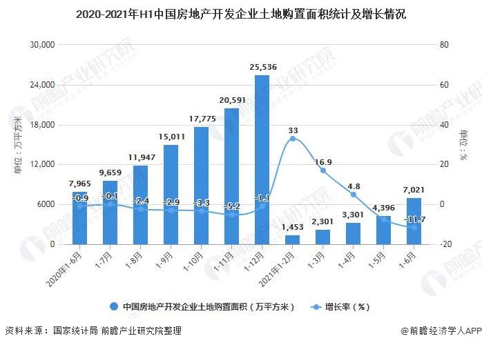 2020-2021年H1中国房地产开发企业土地购置面积统计及增长情况
