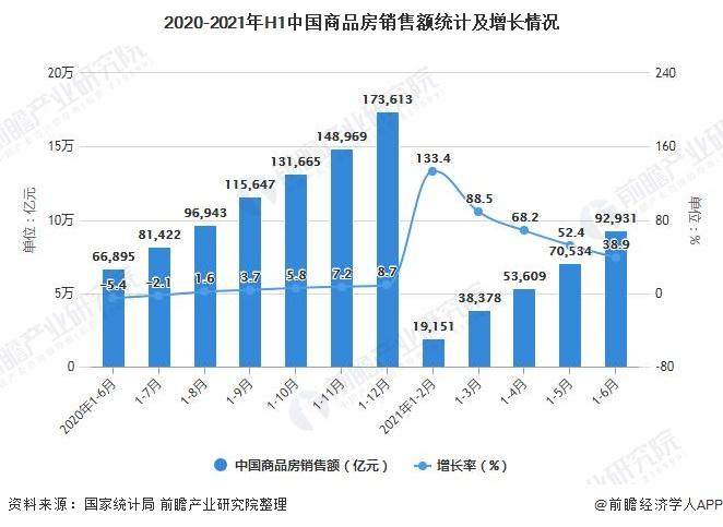 2020-2021年H1中国商品房销售额统计及增长情况