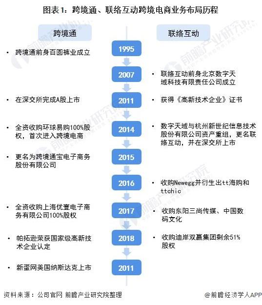 圖表1:跨境通、聯絡互動跨境電商業務布局歷程