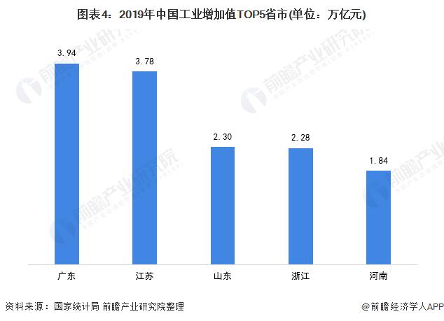 图表4:2019年中国工业增加值TOP5省市(单位:万亿元)