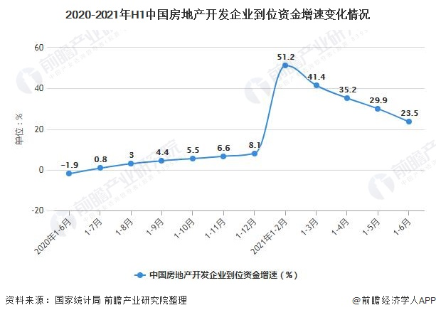 2020-2021年H1中国房地产开发企业到位资金增速变化情况