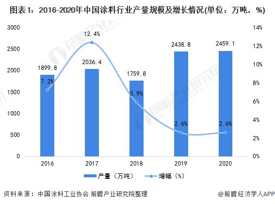 图表1:2016-2020年中国涂料行业产量规模及增长情况(单位:万吨,%)