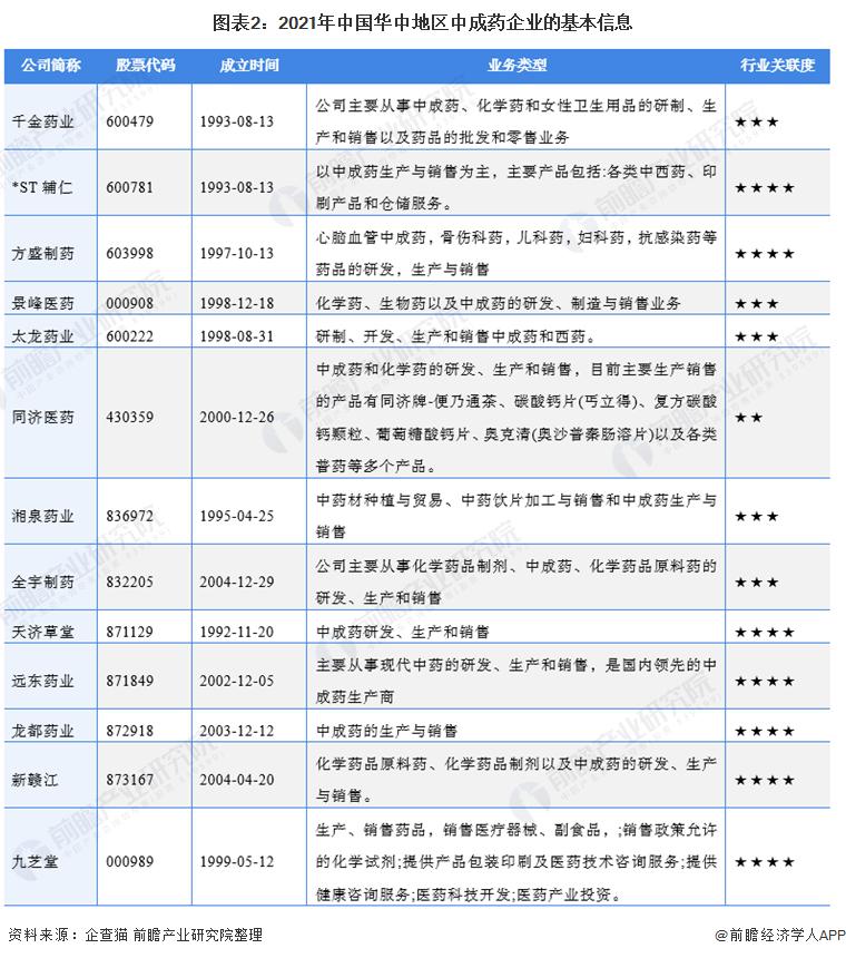 圖表2:2021年中國華中地區中成藥企業的基本信息
