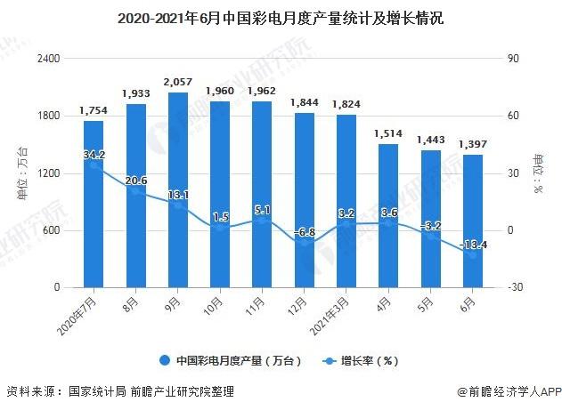 2020-2021年6月中国彩电月度产量统计及增长情况