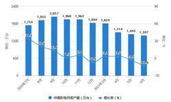 2021年1-6月中国彩电行业产量规模及出口市场分析 上半年彩电产量将近8700万台