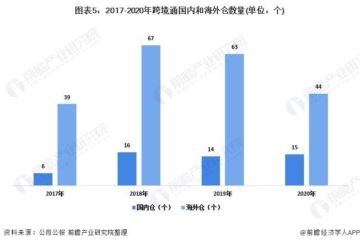 圖表5:2017-2020年跨境通國內和海外倉數量(單位:個)