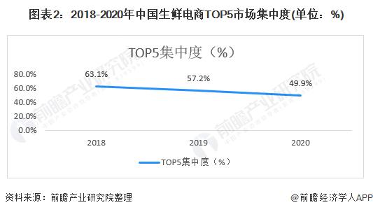 图表2:2018-2020年中国生鲜电商TOP5市场集中度(单位:%)