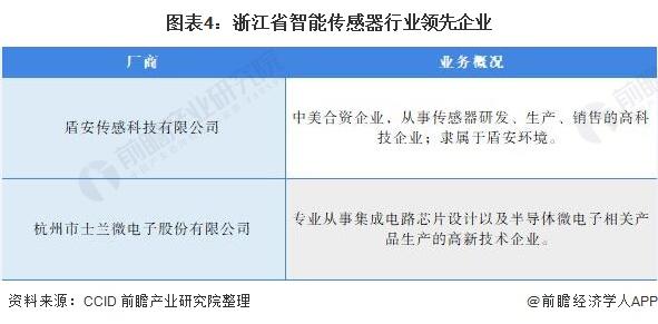 图表4:浙江省智能传感器行业领先企业