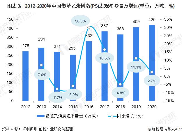 图表3:2012-2020年中国聚苯乙烯树脂(PS)表观消费量及增速(单位:万吨,%)