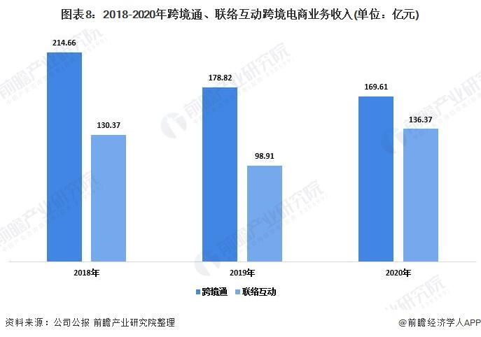 圖表8:2018-2020年跨境通、聯絡互動跨境電商業務收入(單位:億元)