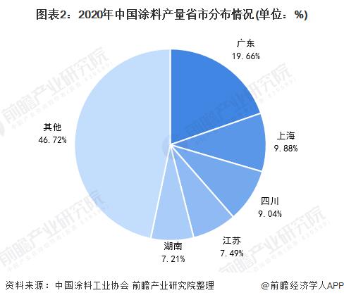 图表2:2020年中国涂料产量省市分布情况(单位:%)