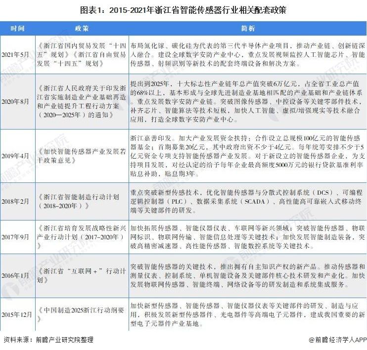 图表1:2015-2021年浙江省智能传感器行业相关配套政策