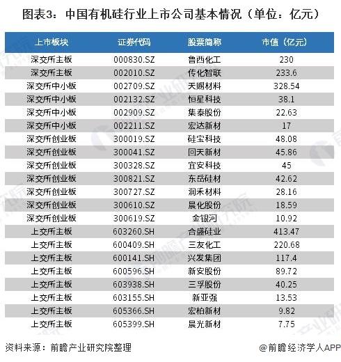 图表3:中国有机硅行业上市公司基本情况(单位:亿元)