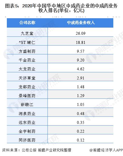 圖表5:2020年中國華中地區中成藥企業的中成藥業務收入排名(單位:億元)