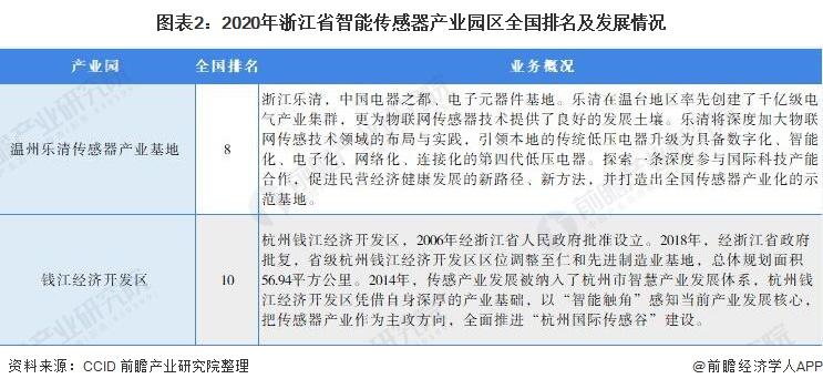 图表2:2020年浙江省智能传感器产业园区全国排名及发展情况