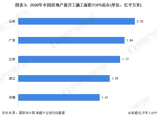 图表3:2020年中国房地产新开工施工面积TOP5省市(单位:亿平方米)