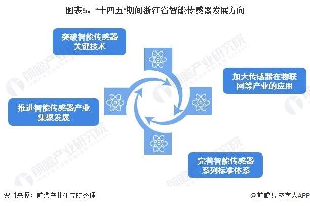 """图表5:""""十四五""""期间浙江省智能传感器发展方向"""