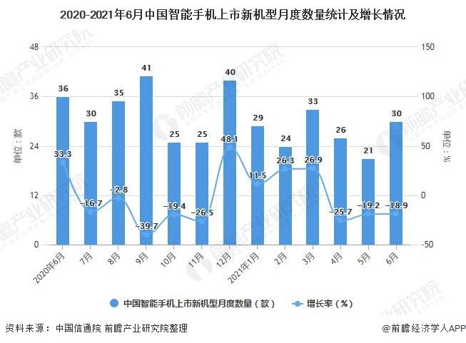 2020-2021年6月中国智能手机上市新机型月度数量统计及增长情况