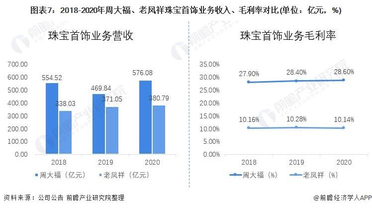 图表7:2018-2020年周大福、老凤祥珠宝首饰业务收入、毛利率对比(单位:亿元,%)