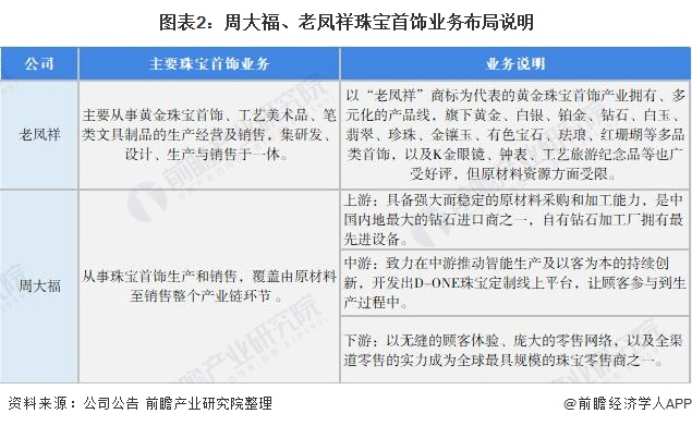 图表2:周大福、老凤祥珠宝首饰业务布局说明