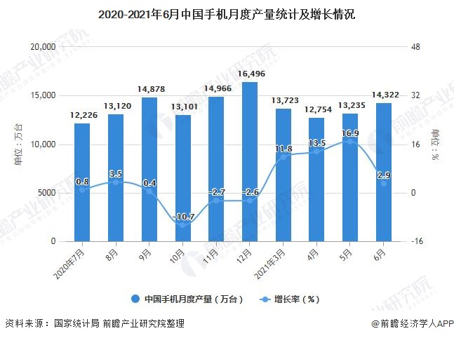 2020-2021年6月中国手机月度产量统计及增长情况