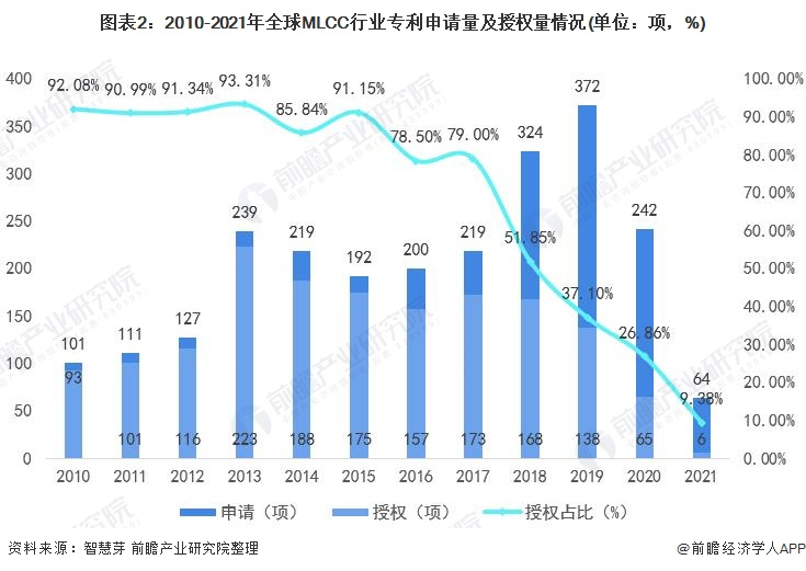 图表2:2010-2021年全球MLCC行业专利申请量及授权量情况(单位:项,%)