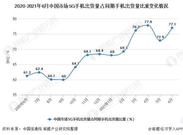 2020-2021年6月中国市场5G手机出货量占同期手机出货量比重变化情况