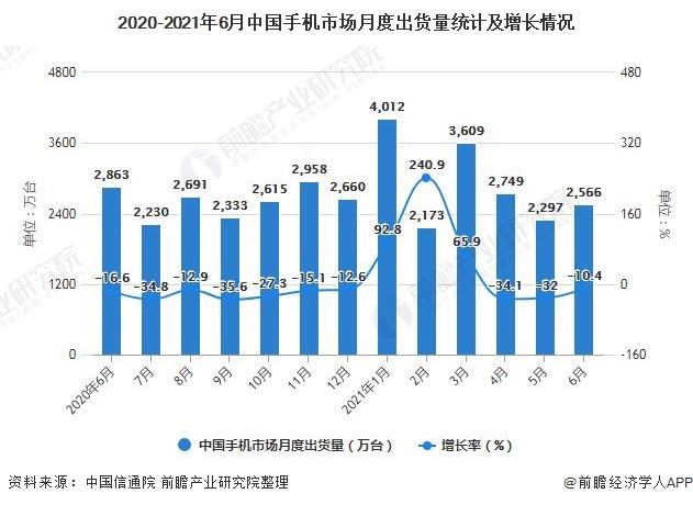 2020-2021年6月中国手机市场月度出货量统计及增长情况