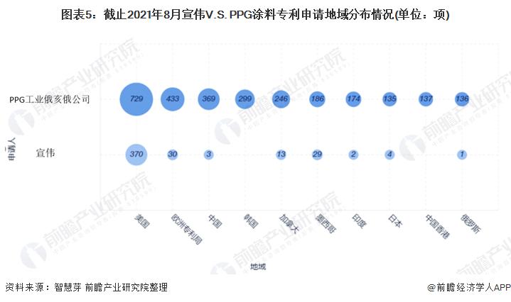 图表5:截止2021年8月宣伟V.S. PPG涂料专利申请地域分布情况(单位:项)